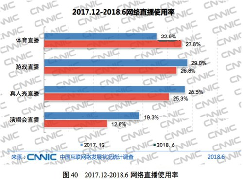 中国互联网络发展状况统计报告