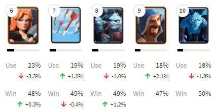 皇室战争使用率2