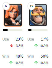 皇室战争使用率3