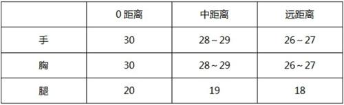 CF手游翡翠M4-2