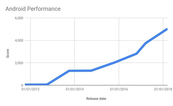 堡垒之夜安卓版21天安装量1500万 三星和谷歌还帮忙优化
