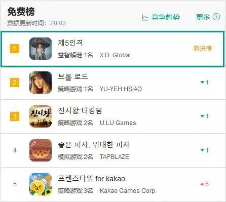 《第五人格》上线韩国首日即拿下免费榜TOP1