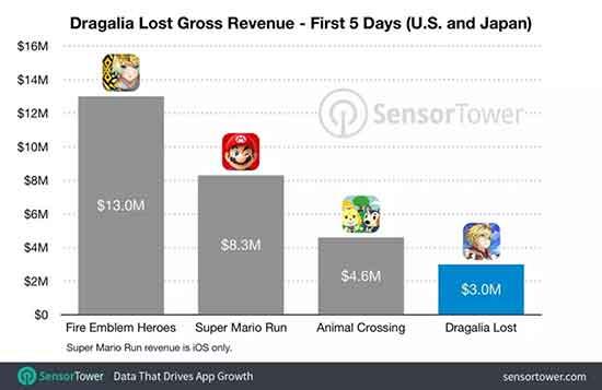 """上线5天收入垫底 《失落的龙约》会成为任天堂最""""失败""""的手游吗?"""