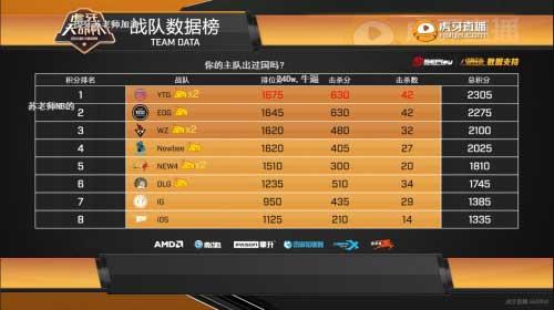 虎牙天命杯:YTG战队领跑第三组,老牌战队1246状态低迷排名24