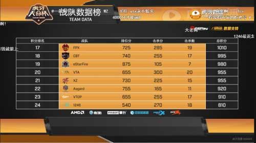 虎牙天命杯:YTG战队领跑第三组