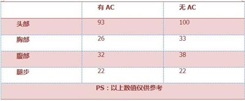 CF手游黄金MG3评测3