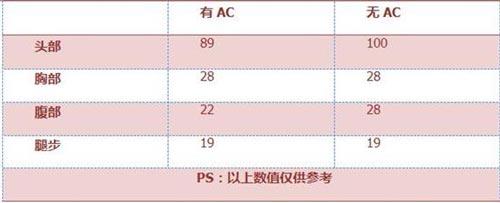 CF手游FAMAS-S3