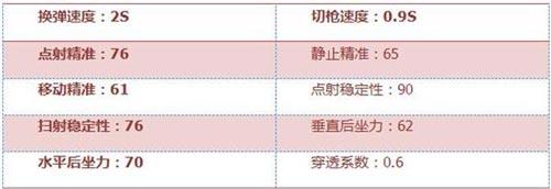 CF手游FAMAS-S4
