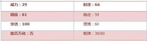CF手游RX4风暴2