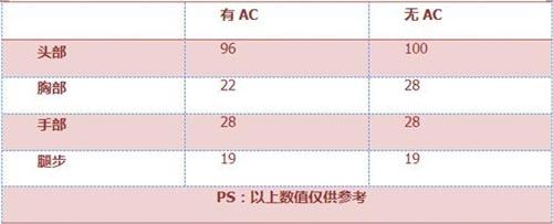 CF手游RX4风暴3