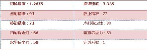 CF手游RX4风暴4