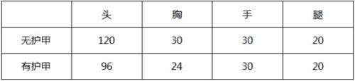 CF手游M4A1-卧龙觉醒2