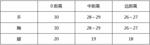 CF手游M4A1-卧龙觉醒3