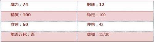 CF手游AWM-B2