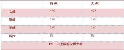 CF手游AWM-B3