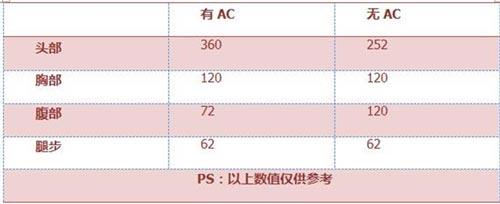 CF手游AA12-S评测3