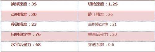 CF手游AA12-S评测4