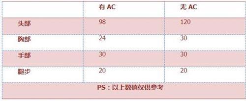 CF手游QBZ95火焰3