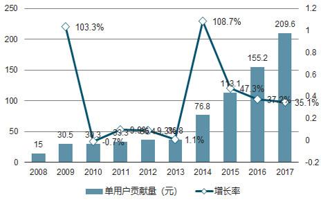 波克城市:2019年中国手游市场将继续高速发展