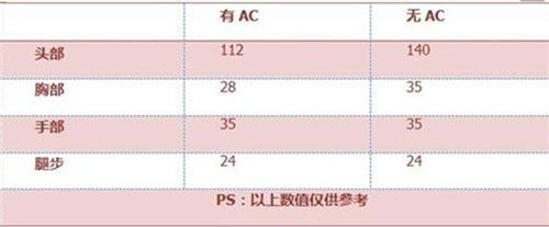 CF手游AK47冠军联赛3