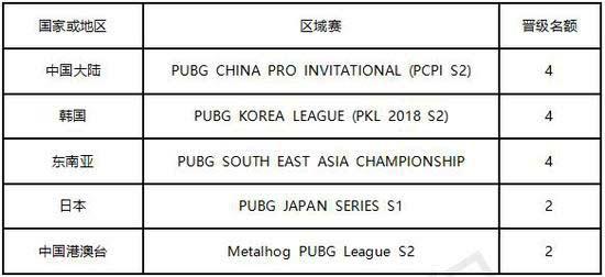 决战亚洲之巅 绝地求生亚洲邀请赛正式公布