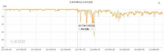 """2018年""""手游霸主""""之争"""