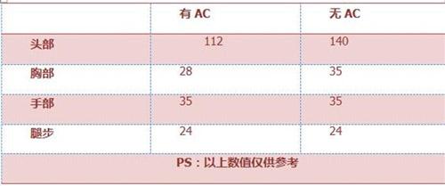 CF手游黄金AK-3