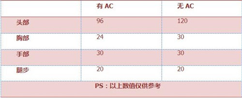 CF手游KAC-突击手3