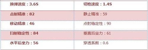 CF手游KAC-突击手4