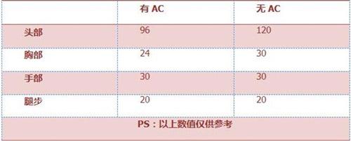 CF手游Xm8-3