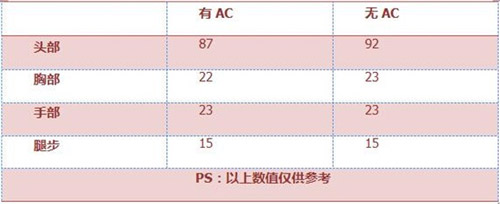 CF手游MK5-3