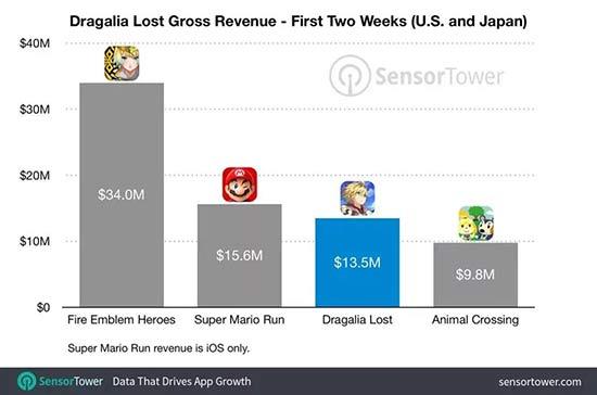 《失落的龙约》成任天堂又一爆款 首月流水高达1.94亿元