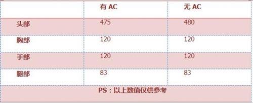 CF手游AWM茉莉3