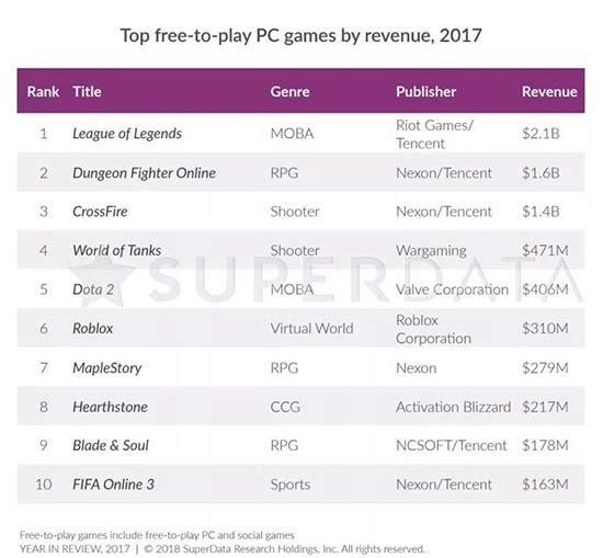 《炉石传说》用户突破1亿,耗时4年仅花《魔兽世界》一半时间