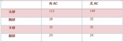CF手游AKA47-B3