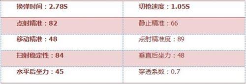 CF手游武器解析4