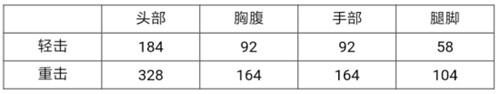 CF手游女皇利刃万圣节评测