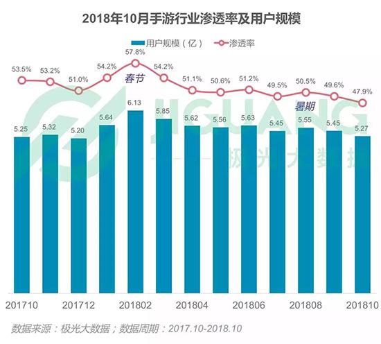 2018年中国手游用户量从6.13亿骤降至5.27亿