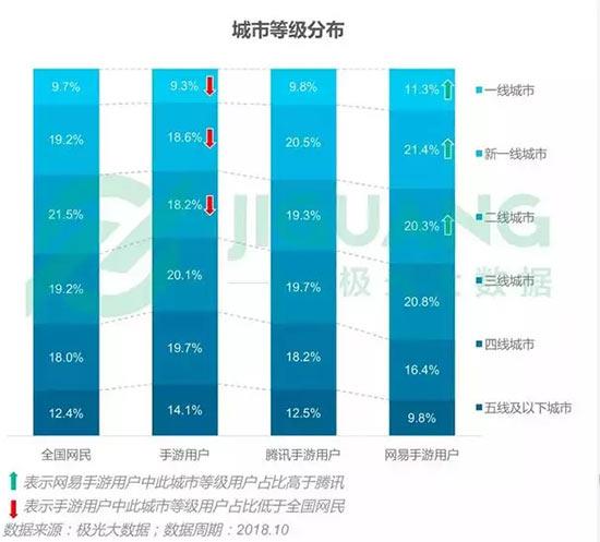 2018年中国手游用户量