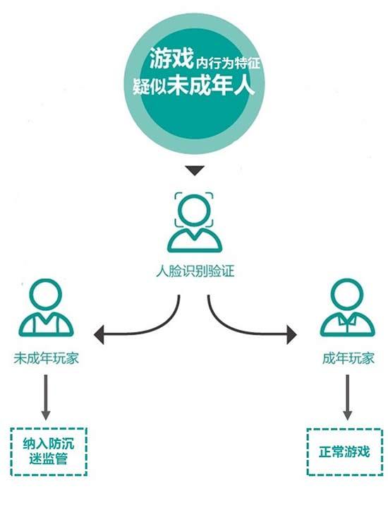 腾讯健康系统再升级 《王者荣耀》率先启用人脸识别验证
