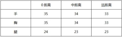CF手游冰魄评测2