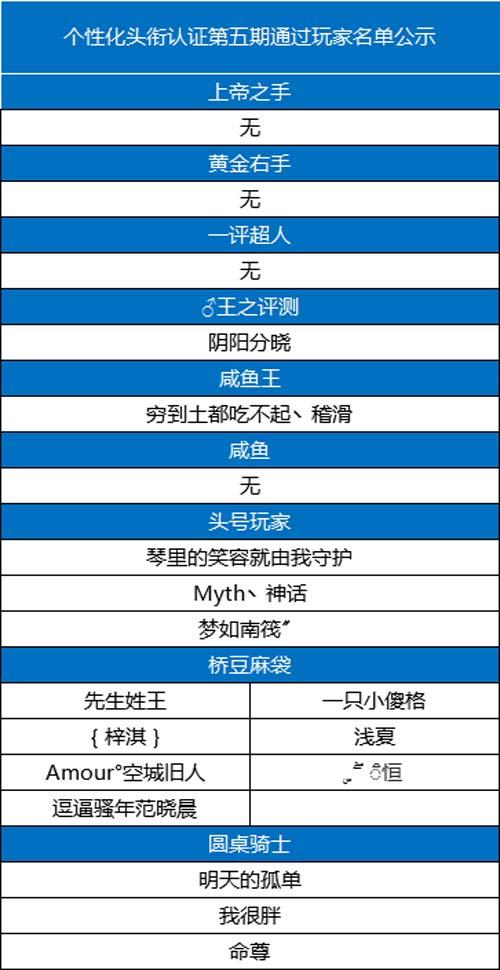 个性化头衔认证第五期通过玩家名单公示