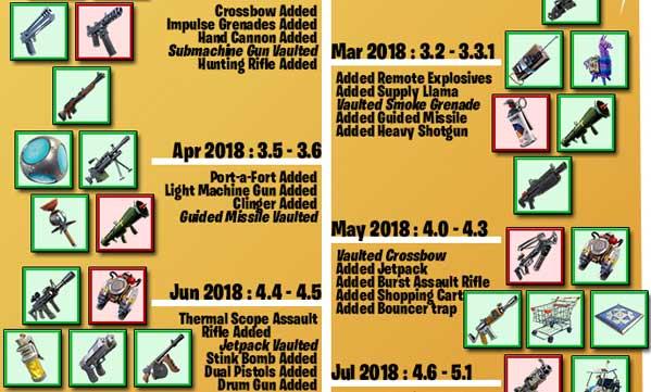 堡垒之夜第七赛季所有添加和下线的物品展示