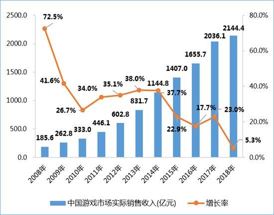 2018年中国游戏市场实际销售收入