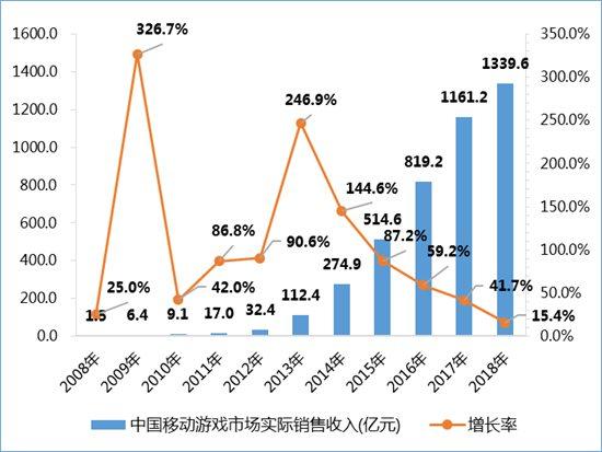 2018年中国移动游戏市场实际销售收入