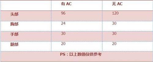 CF手游M4A1-A评测3