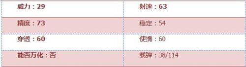 CF手游AR15战龙评测2
