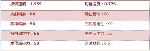 CF手游AR15战龙评测4