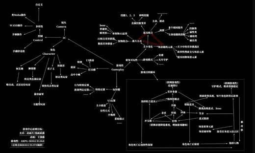 《神明在上》厚土为证,这真的是一款ARPG Roguelike游戏