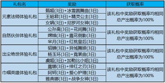 王者荣耀3月5日更新